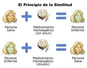tratamiento en homeopatia