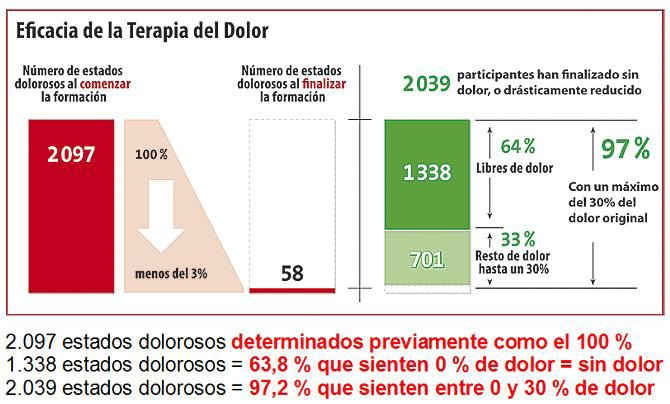 Gráfico de eficacia de la terapia del dolor